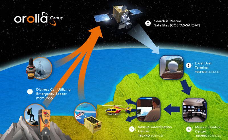 Schema COSPAS-SARSAT Fast Find Ranger