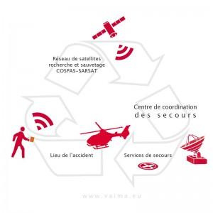 Fonctionnement système Cospas-Sarsat