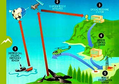 Assistance, secours en mer ou en montagne, PLB 406, Fast Find Ranger équipement randonnée, trek, Cospas-sarsat